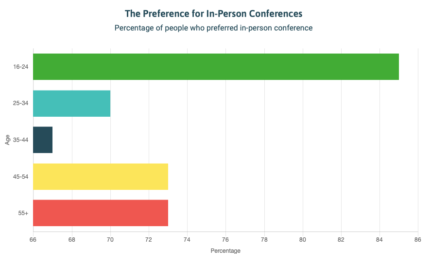 preference for in-person conference PromoLeaf survey chart
