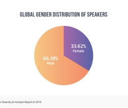 Bizzabo Speaker Gender Pie Chart